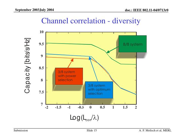 Channel correlation - diversity