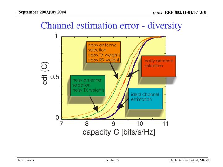 Channel estimation error - diversity