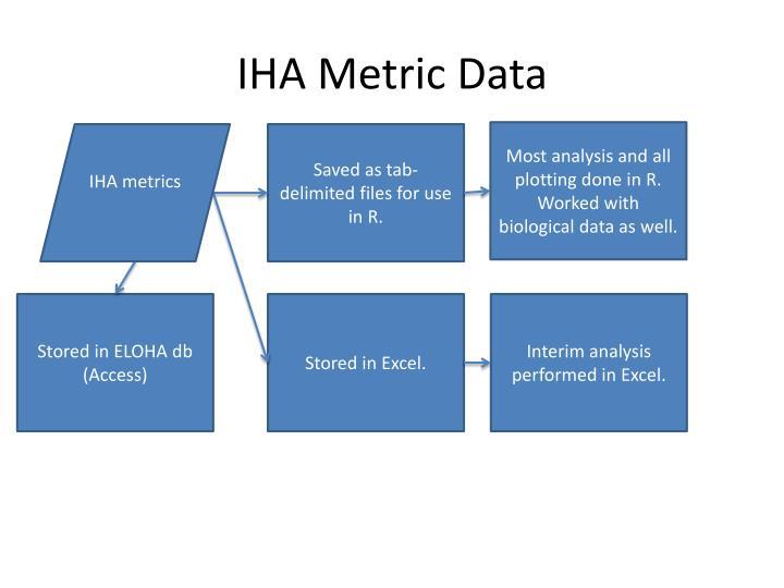 IHA Metric Data