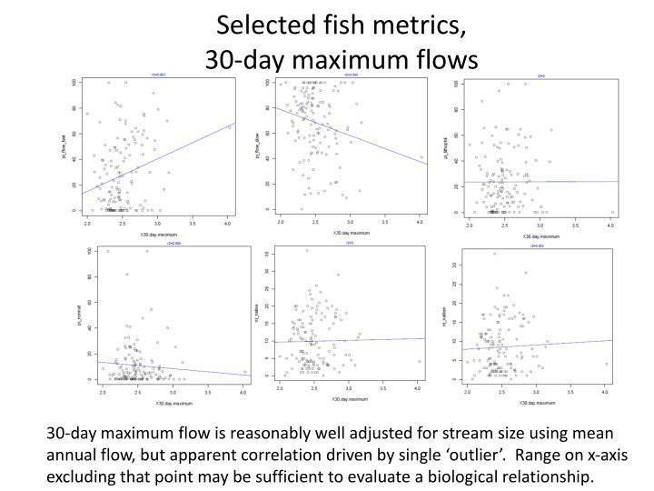 Selected fish metrics,