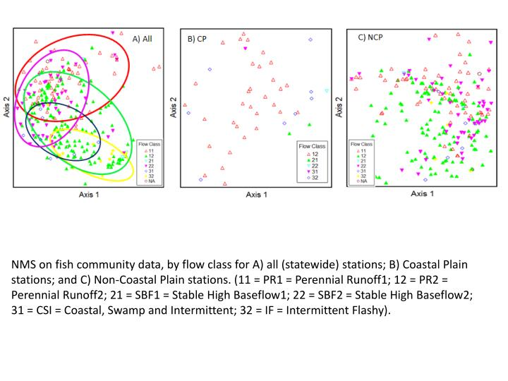 NMS on fish community data, by flow class for A) all (statewide) stations; B) Coastal Plain stations; and C) Non-Coastal Plain stations. (11 = PR1 = Perennial Runoff1; 12 = PR2 = Perennial Runoff2; 21 = SBF1 = Stable High Baseflow1; 22 = SBF2 = Stable High Baseflow2; 31 = CSI = Coastal, Swamp and Intermittent; 32 = IF = Intermittent Flashy).