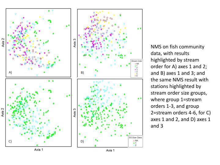 NMS on fish community data, with results highlighted by stream order for A) axes 1 and 2; and B) axes 1 and 3; and the same NMS result with stations highlighted by stream order size groups, where group 1=stream orders 1-3, and group 2=stream orders 4-6, for C) axes 1 and 2, and D) axes 1 and 3