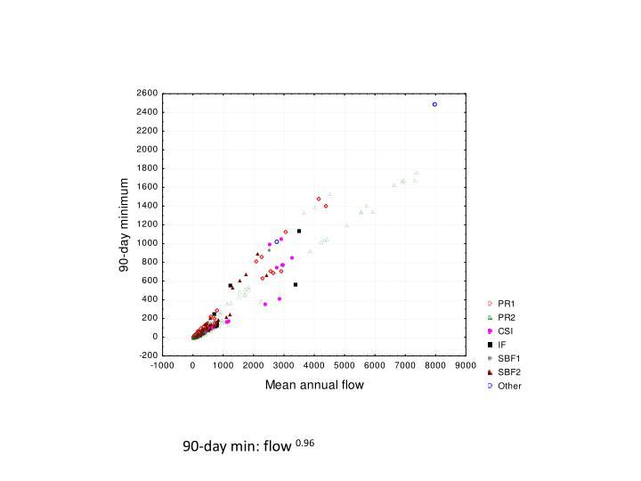 90-day min: flow