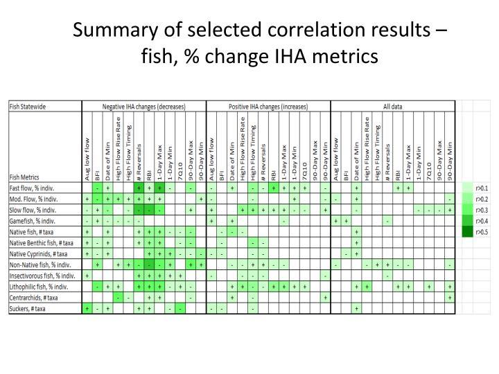 Summary of selected correlation results – fish, % change IHA metrics