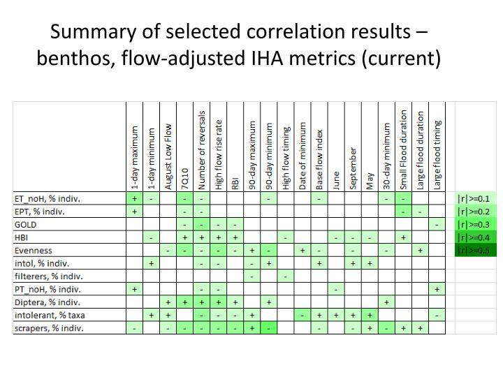 Summary of selected correlation results – benthos, flow-adjusted IHA metrics (current)