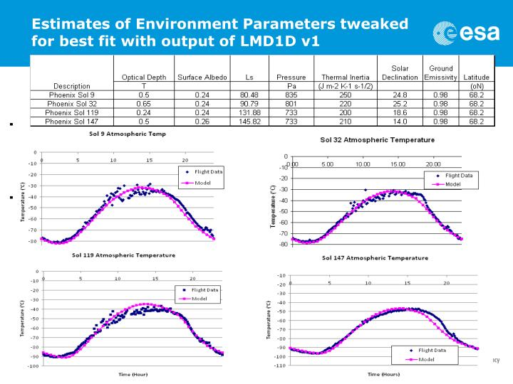 Estimates of Environment Parameters tweaked for best fit with output of LMD1D v1
