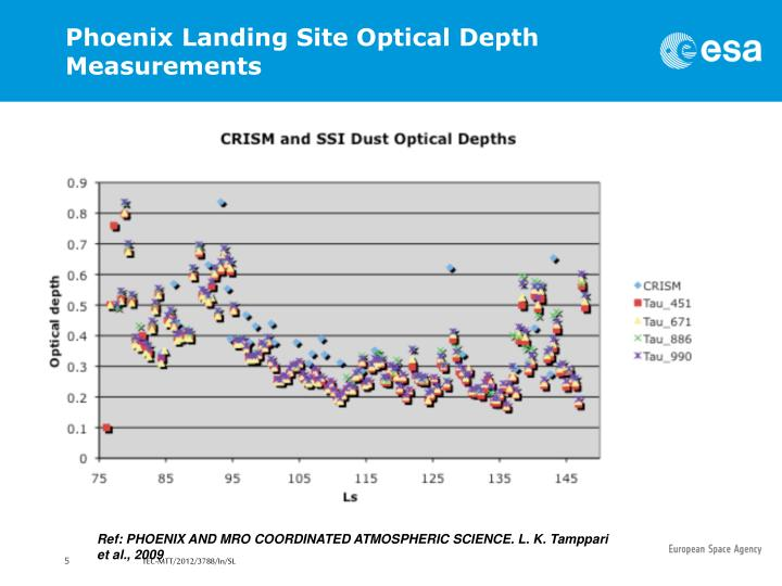 Phoenix Landing Site Optical Depth Measurements