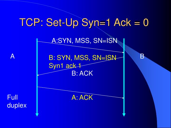 TCP: Set-Up Syn=1 Ack = 0