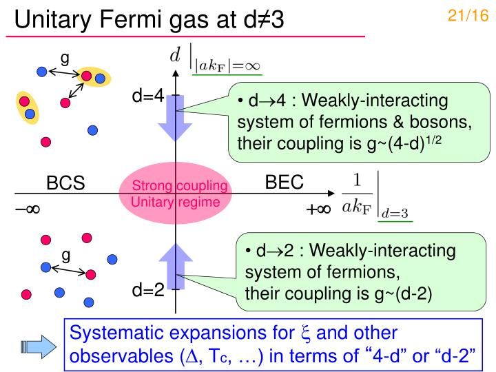 Unitary Fermi gas at d