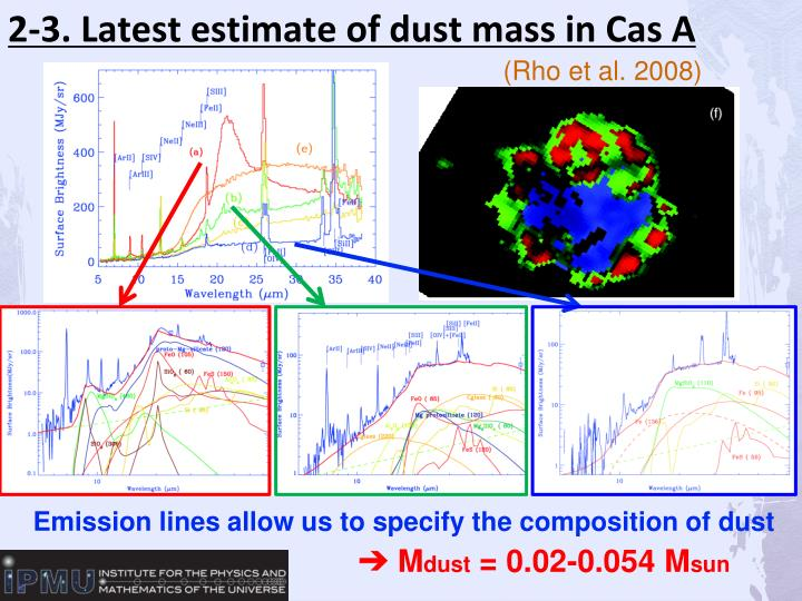 2-3. Latest estimate of dust mass in