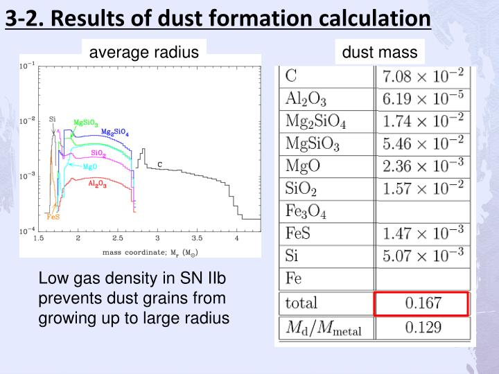 3-2. Results of dust formation calculation