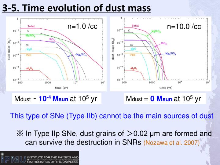 3-5. Time evolution of dust mass