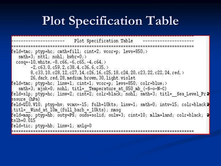 Plot Specification Table
