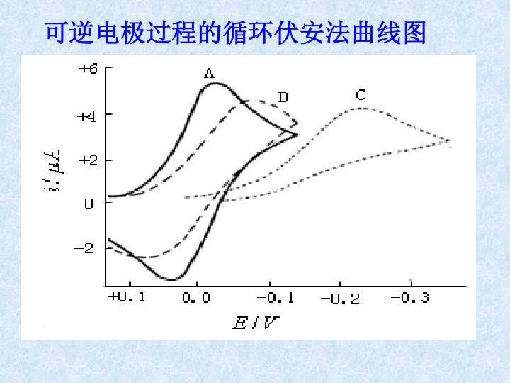 可逆电极过程的循环伏安法曲线图