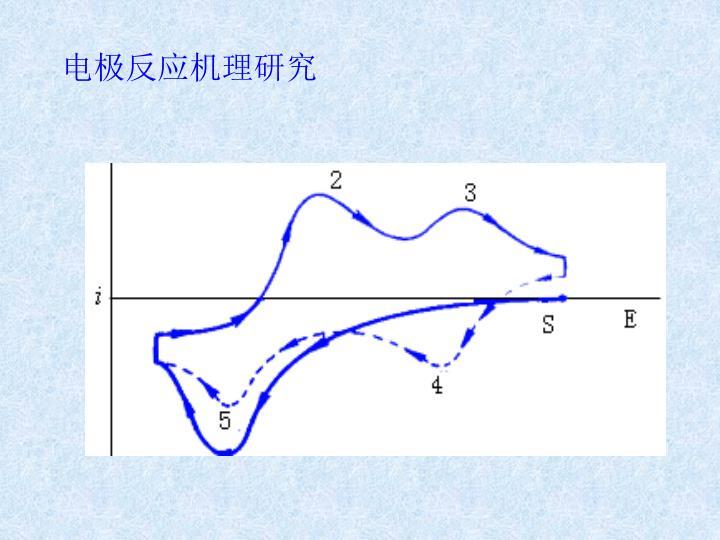 电极反应机理研究