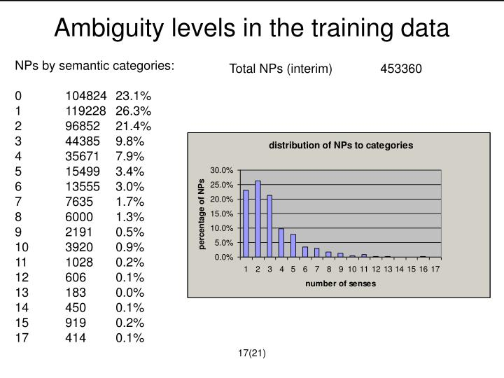 Ambiguity levels in the training data