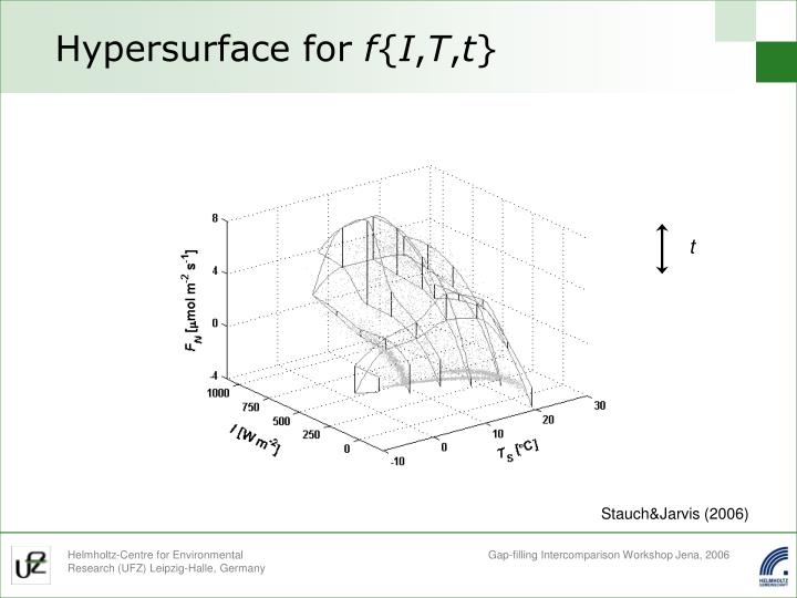 Hypersurface for