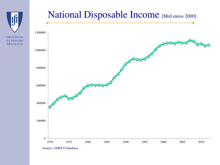 National Disposable Income