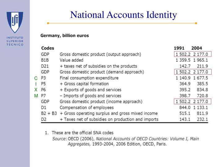 National Accounts Identity