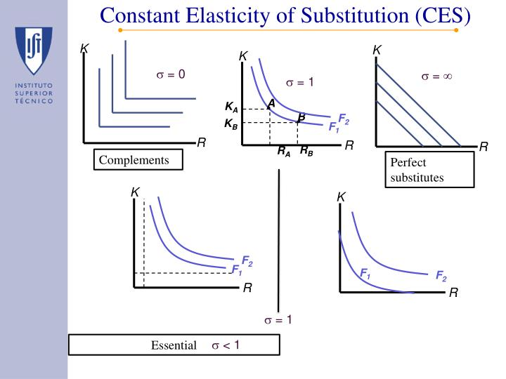 Constant Elasticity of Substitution (CES)