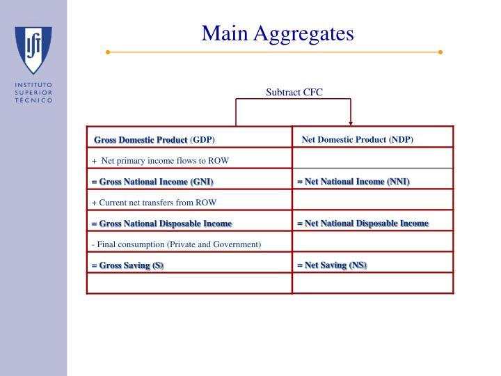 Main Aggregates
