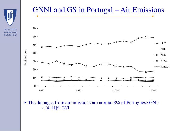 GNNI and GS in Portugal – Air Emissions