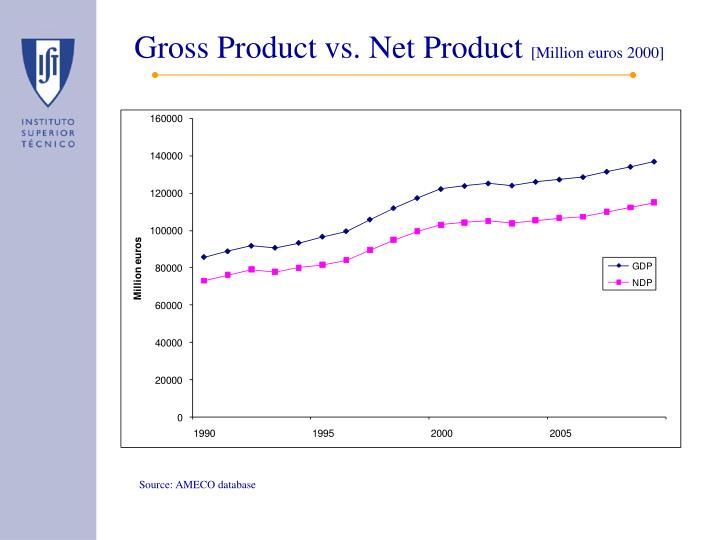 Gross Product vs. Net Product