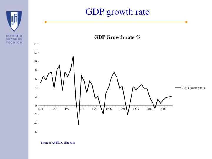 GDP growth rate
