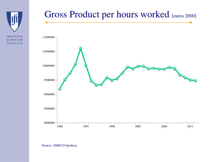 Gross Product per hours worked