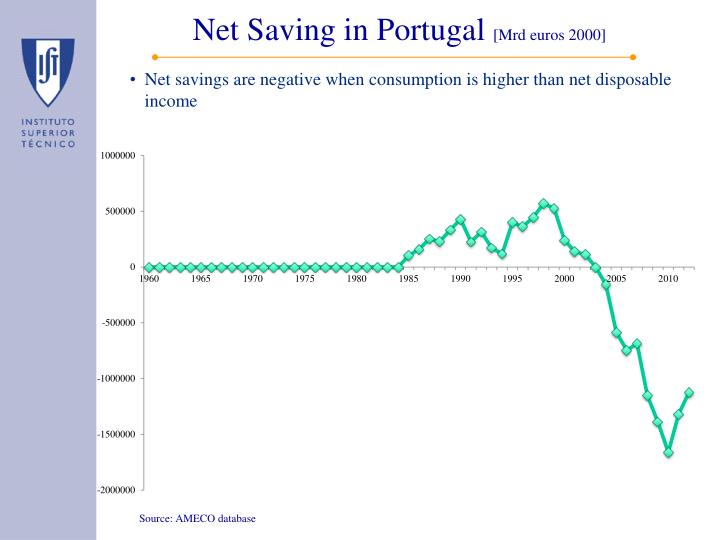 Net Saving in Portugal