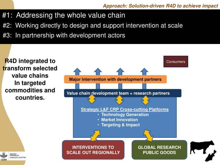 Approach: Solution-driven R4D to achieve impact