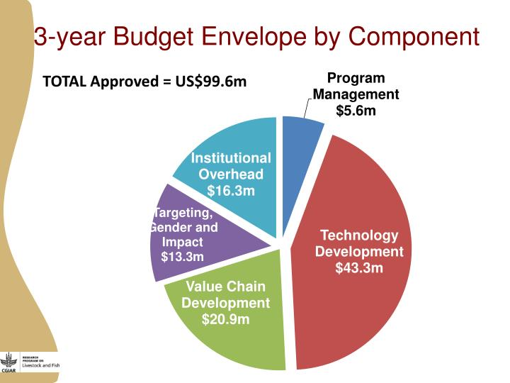 3-year Budget Envelope by Component