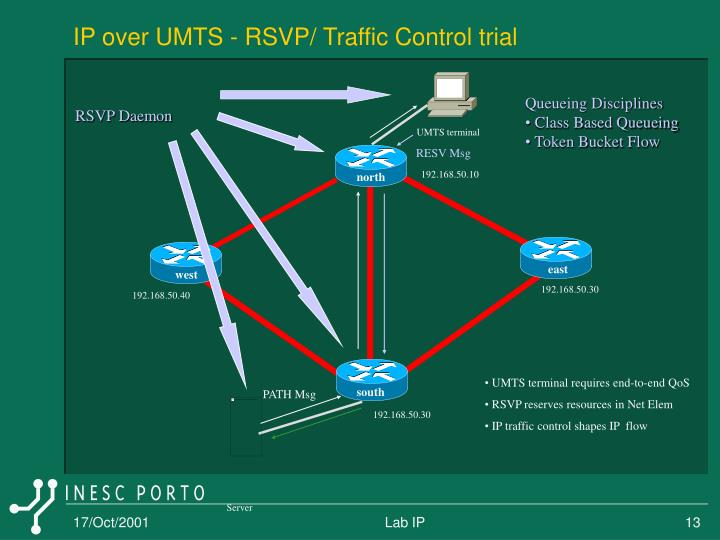 IP over UMTS - RSVP