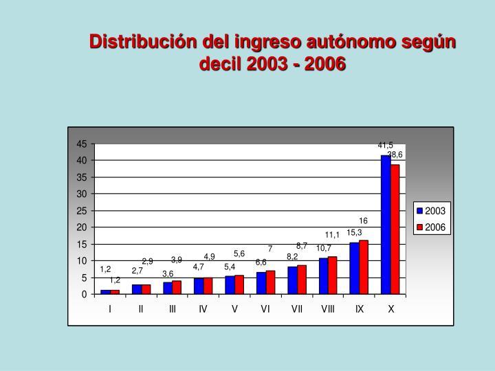 Distribución del ingreso autónomo según decil 2003 - 2006