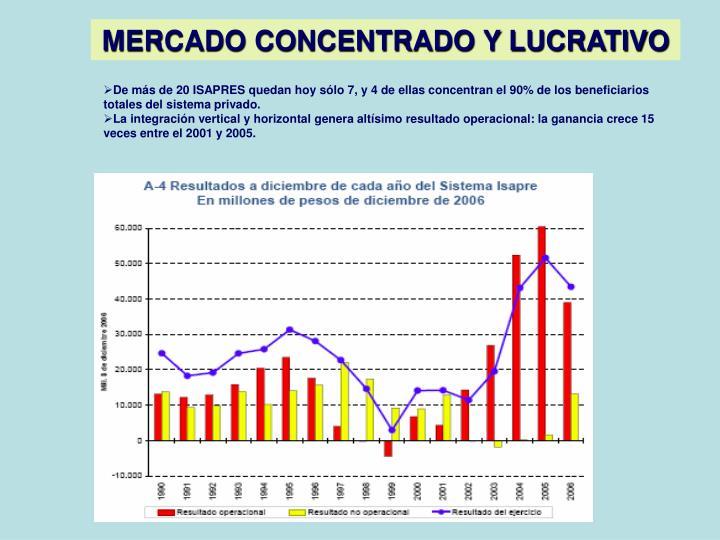 MERCADO CONCENTRADO Y LUCRATIVO
