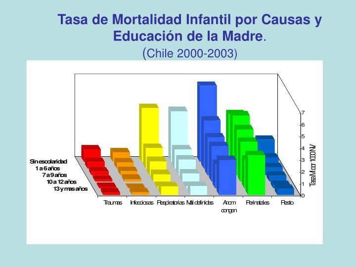 Tasa de Mortalidad Infantil por Causas y Educación de la Madre
