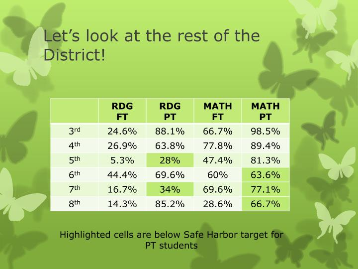 Let's look at the rest of the District!