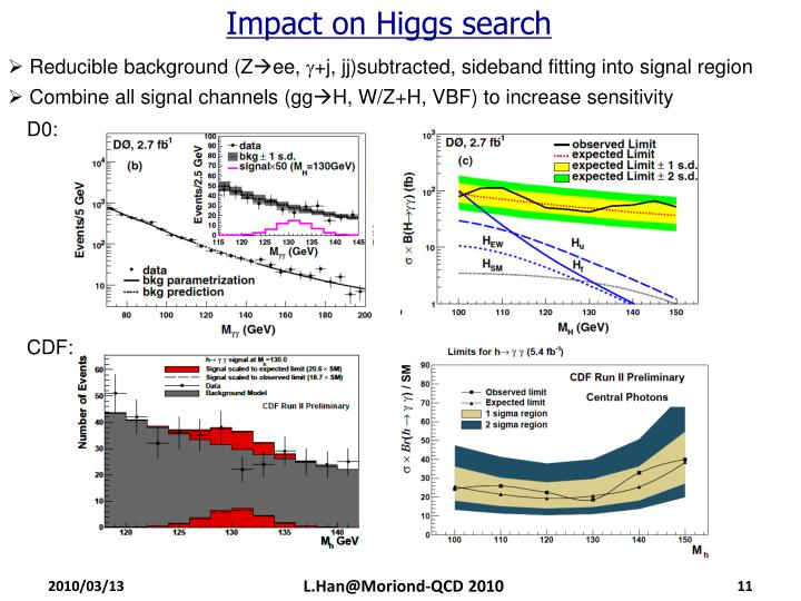 Impact on Higgs search