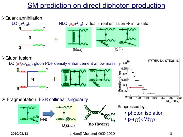 SM prediction on direct diphoton production