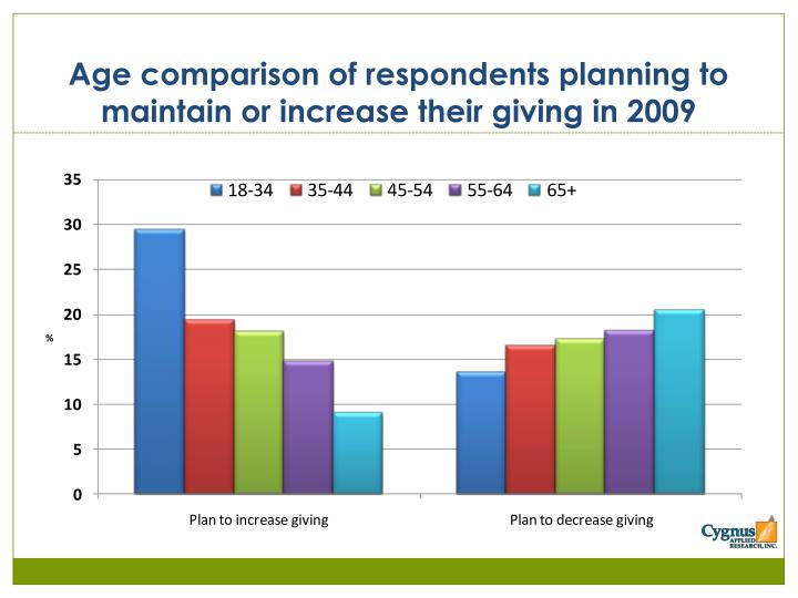 Age comparison of respondents planning to