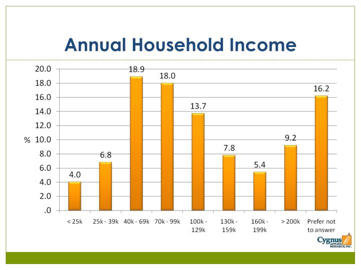 Annual Household Income