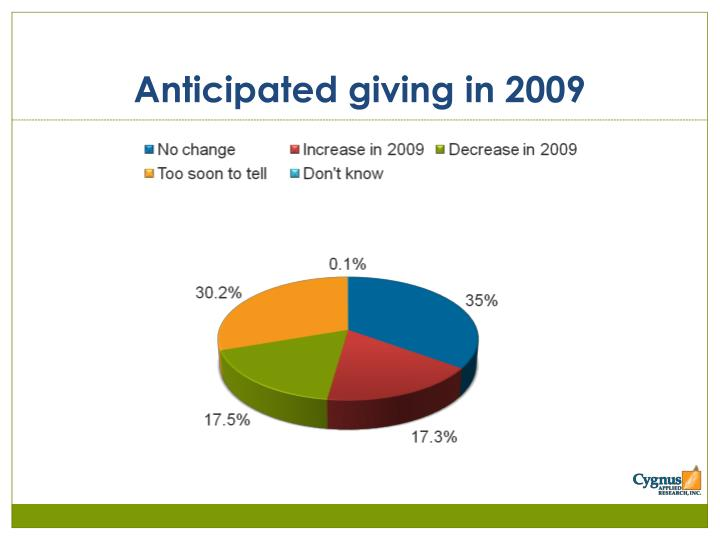 Anticipated giving in 2009