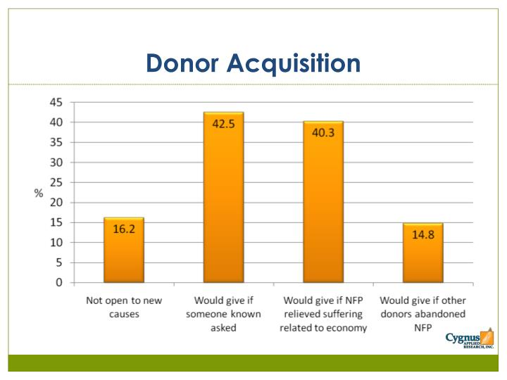 Donor Acquisition