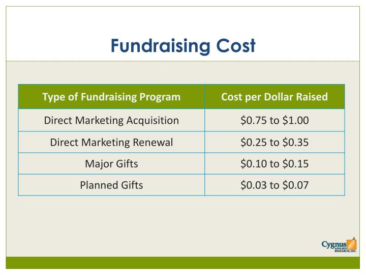 Fundraising Cost