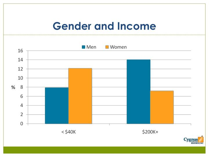 Gender and Income
