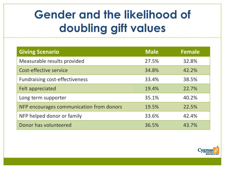 Gender and the likelihood of doubling gift values