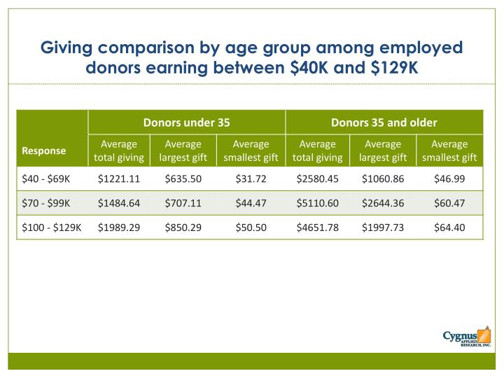 Giving comparison by age group among employed donors earning between $40K and $129K