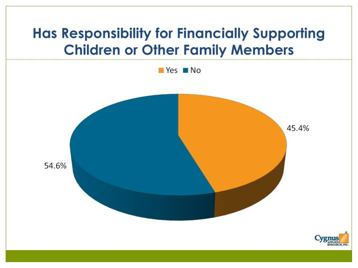 Has Responsibility for Financially Supporting Children or Other Family Members