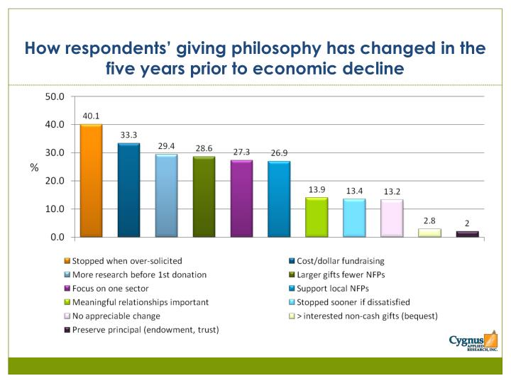 How respondents' giving philosophy has changed in the five years prior to economic decline