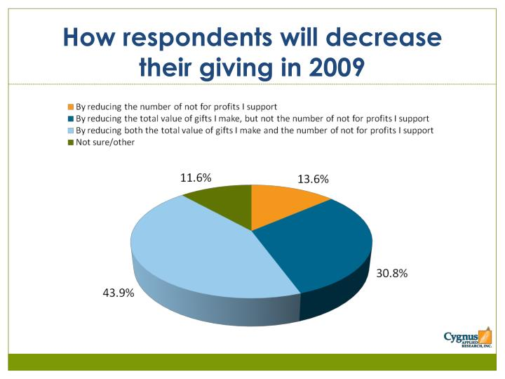 How respondents will decrease